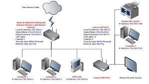 Design Home Network System Secure Home Network Design
