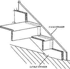 Stair Definition 28 Stair Definition Riser Article About Riser By The Free