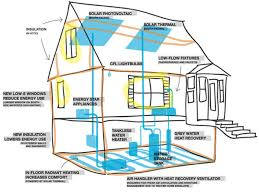 Net Zero Home Plans Efficient Home Design House Plans Energy Efficient Homes Energy