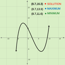 finding and defining parts of a polynomial function graph ck 12