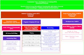 british army musicians phase 2 u0026 3 training u2013 boot camp u0026 military