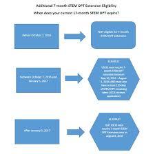 employment stem opt extension international student u0026 scholar