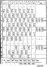 Ta Periodic Table Periodic Table Database Chemogenesis