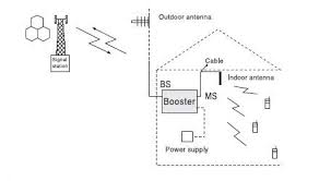 How To Plumb A House by How To Install Cell Phone Repeater In A House Myamplifiers