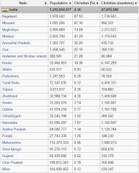 which state has more christians in india quora