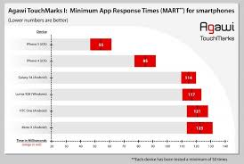 why iphone is better than android iphone vs android vs windows screen speed response time