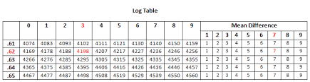 Logarithm Table Logarithms Calculation Of Mantissa And Antilogarithm Kullabs Com