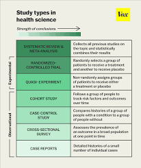 What Is Blinding In Statistics The One Chart You Need To Understand Any Health Study Vox