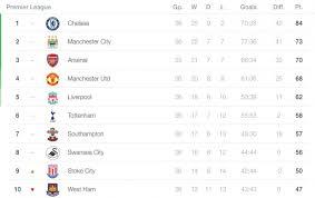 premier league goals table premier league weekend digest 9th 11th may