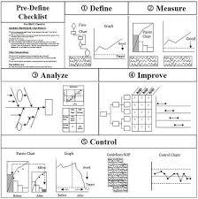 Problem Solving Template Excel 718 Best Green Belt Images On Project Management