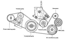 2001 hyundai santa fe alternator replacement 2001 hyundai xg300 change both the serpentine belts