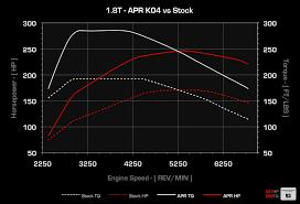 audi a4 b7 turbo upgrade apr b6 a4 1 8t k04 turbo upgrade
