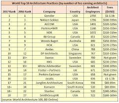 best architectural firms in world aussie architects blitz on world stage