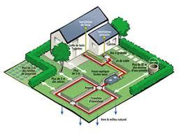 bureau etude assainissement bureau d études de sol spécialisé en assainissement non collectif