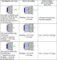 micrometer gauge excel physics
