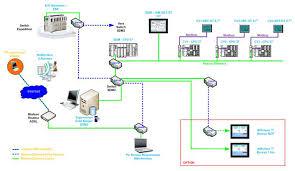 bureau d ude froid industriel automatisme industriel 44 garos energie