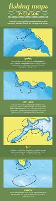 temperature guide fishing