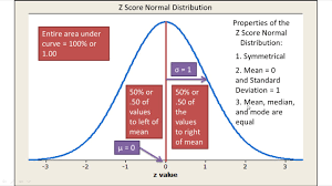 Normal Distribution Z Score Table Normal Distribution And Z Scores Explained Introductory
