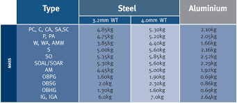 Tubular Handrail Standards Monowill And Handrail Stanchions Specifications