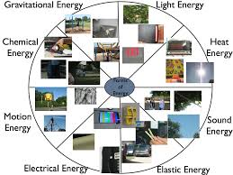 what type of energy is light finding eight forms of energy around westgate what s going on in