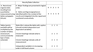 lab report u0026 rubric exercise title title is descriptive and