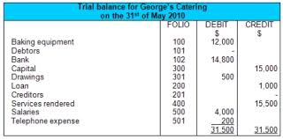 Accounting Balance Sheet Template Balance Sheet Exle And Format
