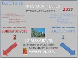 assesseur titulaire bureau de vote élection mairie de taradeau