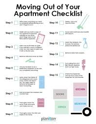 Bathroom Necessities Checklist New Apartment Checklist Home Design Ideas Answersland Com