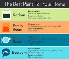 what paint sheen is best for kitchen cabinets paint sheen guide jerry enos painting
