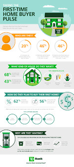 things to buy for first home checklist 5 things every first time home buyer needs to know real estate