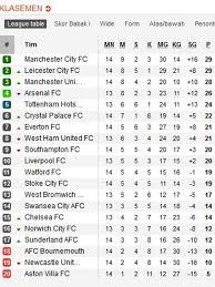 Klasemen Liga Inggris Klasemen Liga Inggris Mu Bantu City Ke Puncak Bola Liputan6