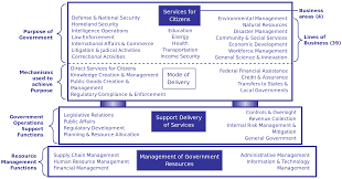 file government business reference model svg wikimedia commons