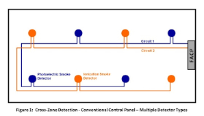 cross zone detection options for fire suppression release