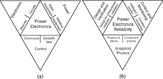 transitioning to physics of failure as a reliability driver in