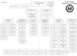 free template for organizational chart free template for organisation chart edgrafik free template for organisation chart us department of state organizational chart svg wikimedia