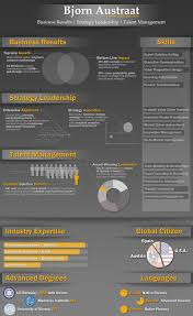 Infografic Resume Ultimate Resume Brand Control U2013 The Infographic Resume Bjorn U0027s