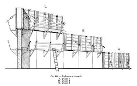 Pose En Coffrage Armatures Sur Plans Coffrage