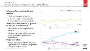 boost mobile black friday 2016 target adobe digital insights mobile landscape a moving target