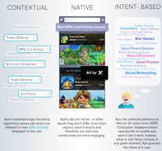 xyo opens ad program contextual mobile app