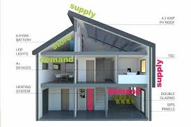 eco friendly houses information the solcer house eco friendly home of the future generates more