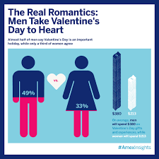 Men S Valentine S Day by Proposals And More In Store This Valentine U0027s Day Business Wire