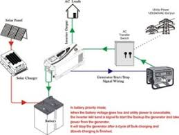 off grid solar inverter chargers solar energy inverters