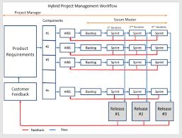 hybrid project management manifesto binfire