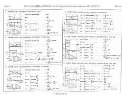 statics civil engineering pinterest beams
