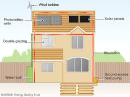 eco friendly homes plans eco friendly house ideas
