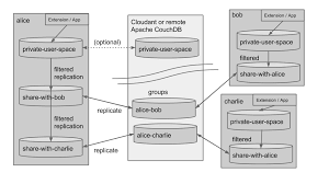 couchdb design document editor cordova web app using pouchdb couchdb schema design stack overflow