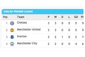 Prime League Table Premier League Table Manchester United And Chelsea Top Of The