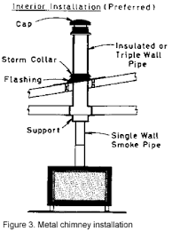 Fireplace Pipe For Wood Burn by National Ag Safety Database National Ag Safety Database