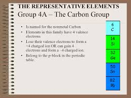 C Element Periodic Table Topic 12 The Periodic Table Of Elements Valence Electrons