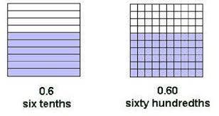 4 1 2b decimals scimathmn